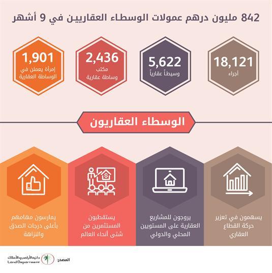 أراضي دبي: 842 مليون درهم جناها الوسطاء العقاريون خلال 9 أشهر
