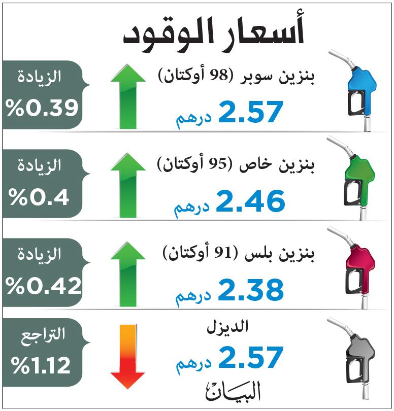 الديزل ينخفض والبنزين يرتفع فلساً واحداً في أغسطس