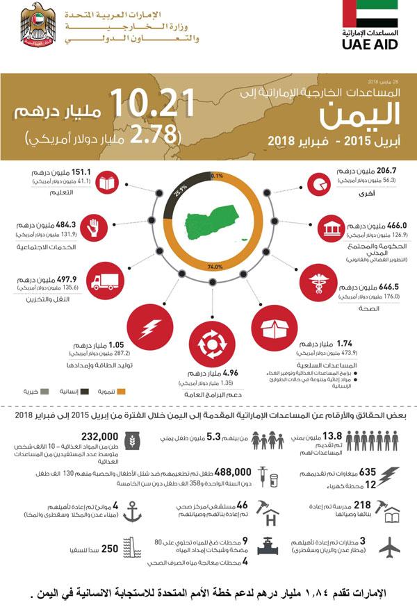 الإمارات تتعهد بتقديم 500 مليون دولار لدعم خطة الاستجابة الإنسانية في اليمن