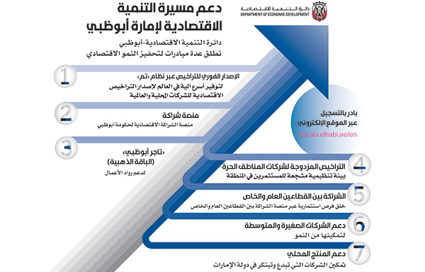 «اقتصادية أبوظبي» تعكف على تنفيذ 7 مبادرات استراتيجية لمحور تنمية الإمارة