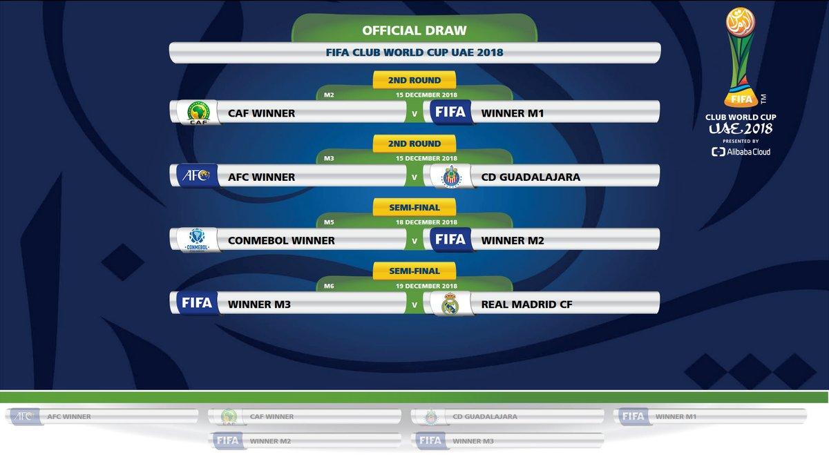 الإعلان عن نتائج قرعة كأس العالم للأندية الإمارات 2018