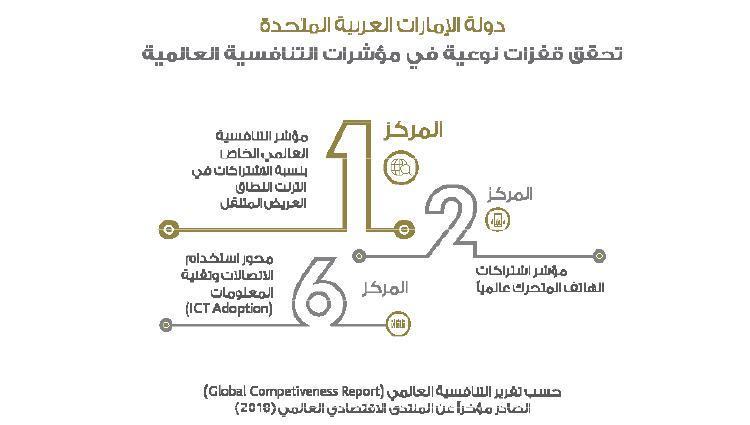 الإمارات السادسة عالمياً في استخدام الاتصالات وتقنية المعلومات