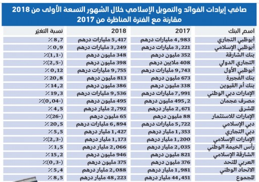 48.2 مليار درهم صافي إيرادات الفوائد والتمويل الإسلامي للبنوك الوطنية