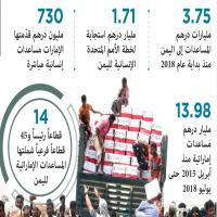 الإمارات أكبر مانح للمساعدات الإنسانية الطارئة لليمن