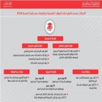 دبي.. الدرجة الوظيفية تحدّد أيام الإجازة وتمديد «المرضية» إلى 24 شهراً