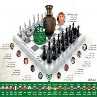 انطلقت اليوم.. 170 لاعباً يتنافسون في دولية دبي للشطرنج