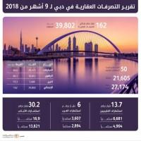 162 مليار درهم إجمالي تصرفات دبي العقارية في 9 أشهر