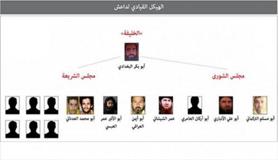 دراسات استخبارية ترصد الهرم القيادي لتنظيم داعش وطريقة عمله الداخلية