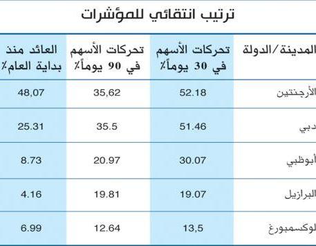 مؤشرا دبي وأبوظبي الثاني والرابع عالميا على التوالي بالعائد