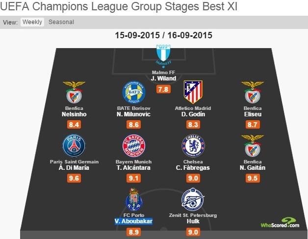 التشكيلة المثالية للدور الأول من بطولة دوري أبطال أوروبا