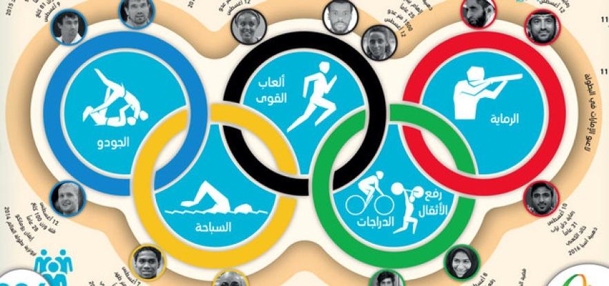13رياضياً يحملون آمال الإمارات في أولمبياد ريو