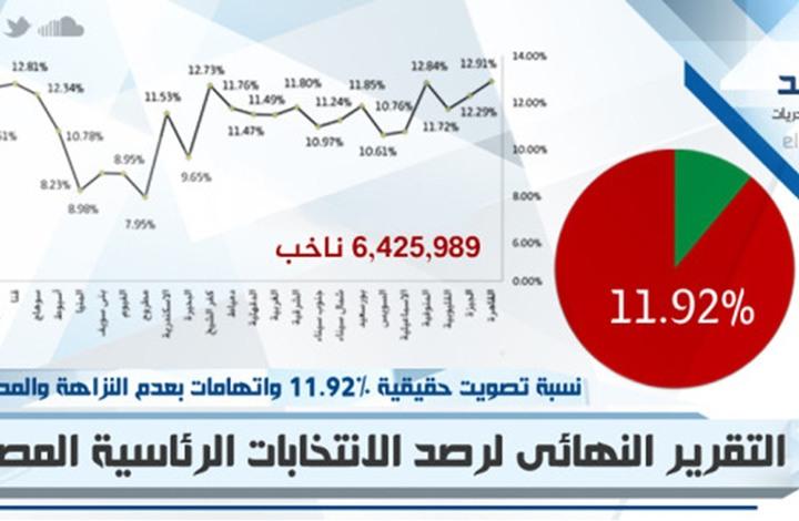 المرصد العربي: 11.9 % نسبة التصويت في الانتخابات المصرية