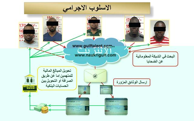 القبض على عصابة لتزوير عقود عمل عبر الإنترنت