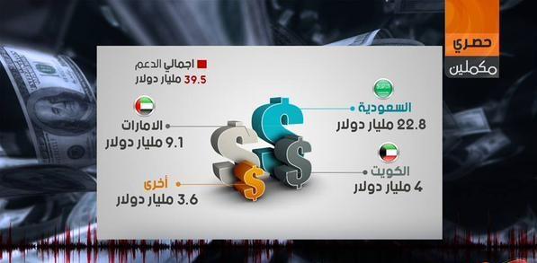 تسريب جديد: الدعم الخليجي لنظام السيسي تجاوز 39,5 مليار دولار