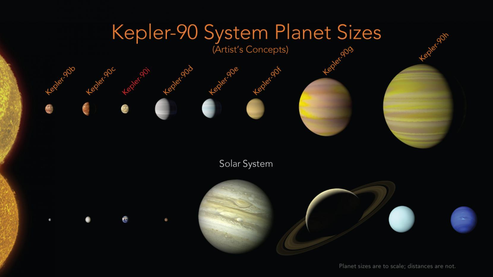 اكتشاف نظام نجمي مكون من 8 كواكب