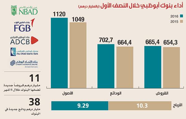 تراجع أرباح بنوك أبوظبي بنسبة 9% رغم ارتفاع أصولها