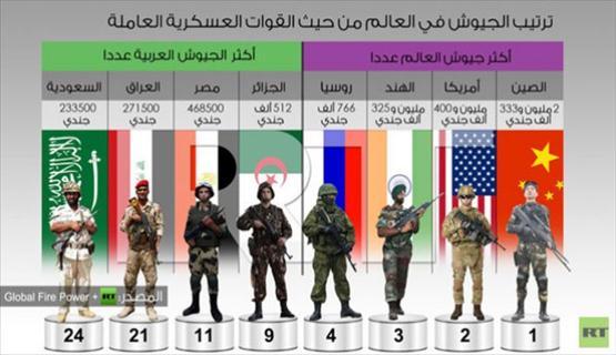 الجزائر تمتلك أكبر جيش عربي .. ومصر الأقوى عربياََ