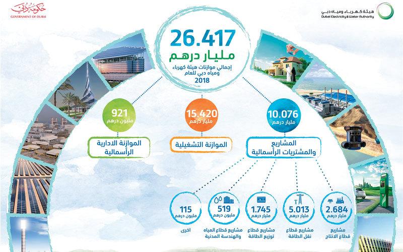26.417 مليار درهم مشروعات في الكهرباء والطاقة تنفذها «ديوا» في دبي