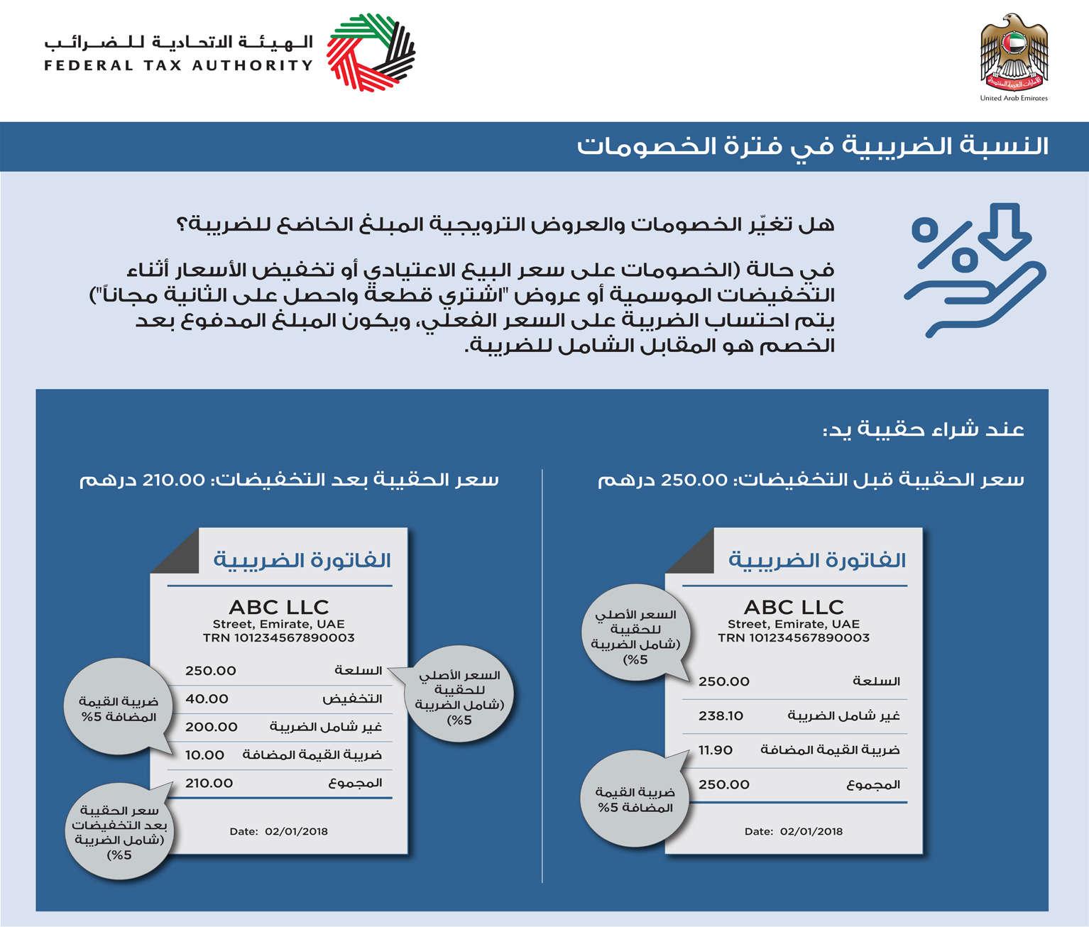 الهيئة الإتحادية: الضريبة المضافة ضمن سعر السلعة المعلن بالتخفيضات