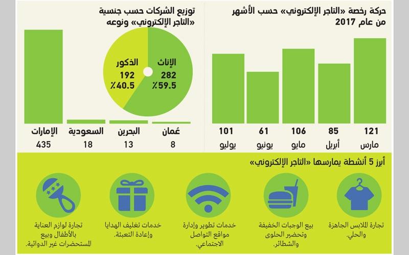 النساء يتفوّقن على الرجال في إصدار رخصة «التاجر الإلكتروني» في دبي